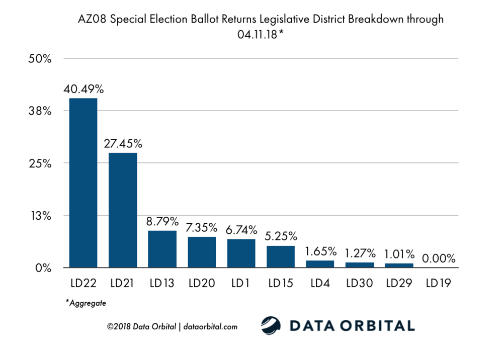 AZ08 Special Election Ballot Returns 04.11.18 LD Breakdown