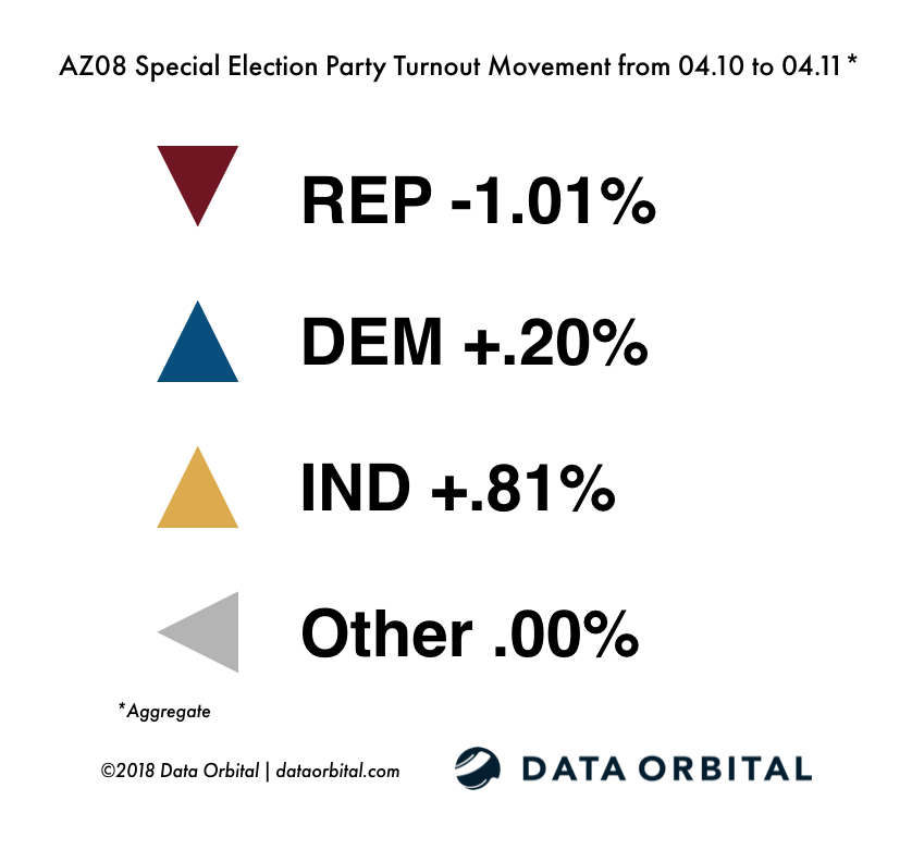 AZ08 Special Election Ballot Returns 04.11.18 Party Turnout Movement