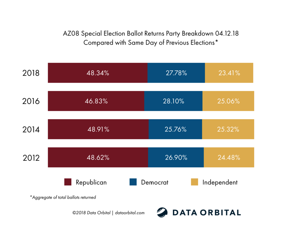 AZ08 Special Election Ballot Returns 04.12.18 Turnout by Party vs. Historical Turnout