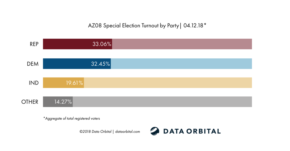 AZ08 Special Election Ballot Returns 04.12.18 Turnout by Party