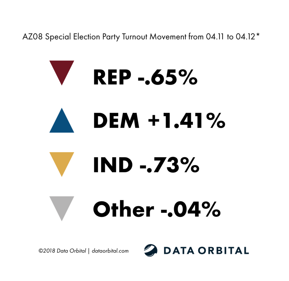 AZ08 Special Election Ballot Returns 04.12.18 Party Turnout Movement