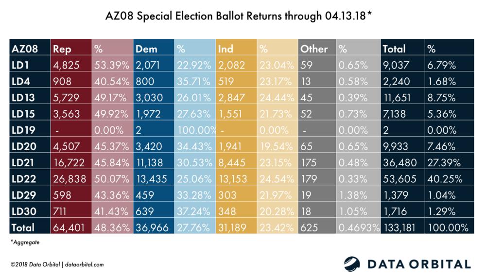 AZ08 Special Election Aggregate Ballot Returns 04.13.18