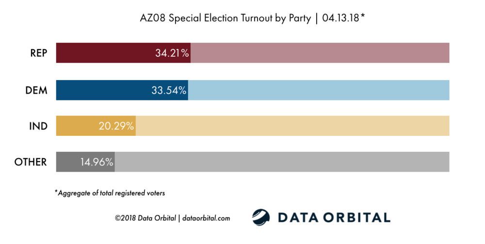 AZ08 Special Election Ballot Returns 04.13.18 Turnout by Party