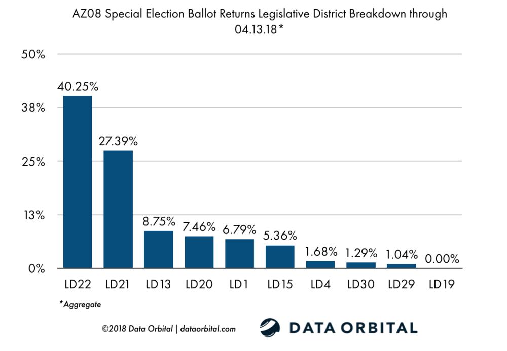AZ08 Special Election Ballot Returns 04.13.18 LD Breakdown