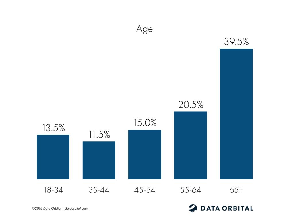 Arizona Education Poll Demographic Age