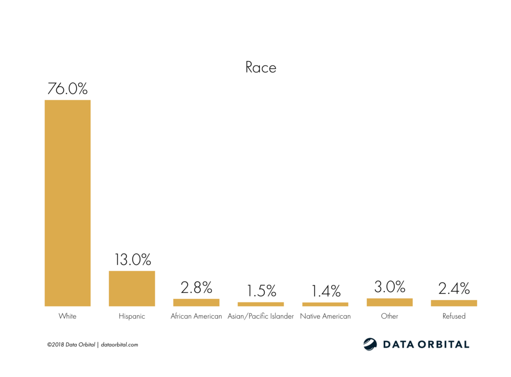 Arizona Education Poll Demographic Race