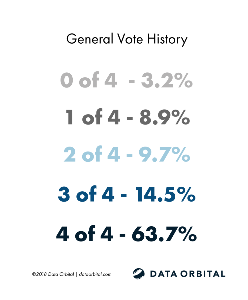 Arizona Education Poll Demographic General Vote History