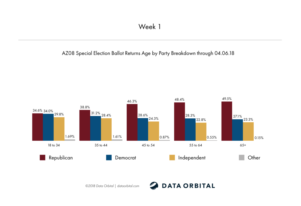 AZ08 Special Election Week 2 Wrap Up Age by Party Breakdown Week 1