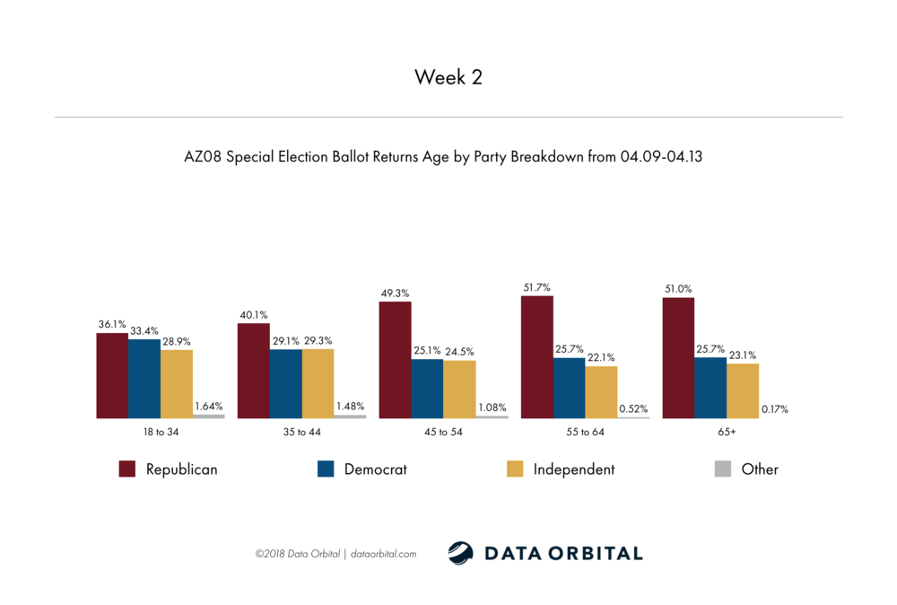 AZ08 Special Election Week 2 Wrap Up Age by Party Breakdown Week 2