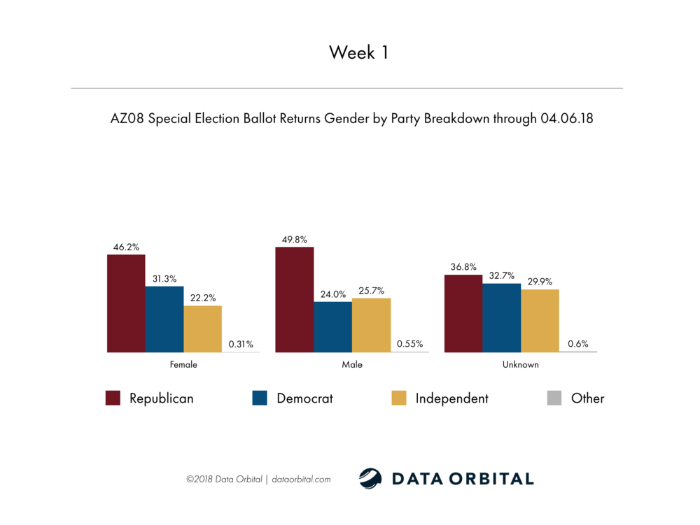 AZ08 Special Election Week 2 Wrap Up Gender by Party Breakdown Week 1