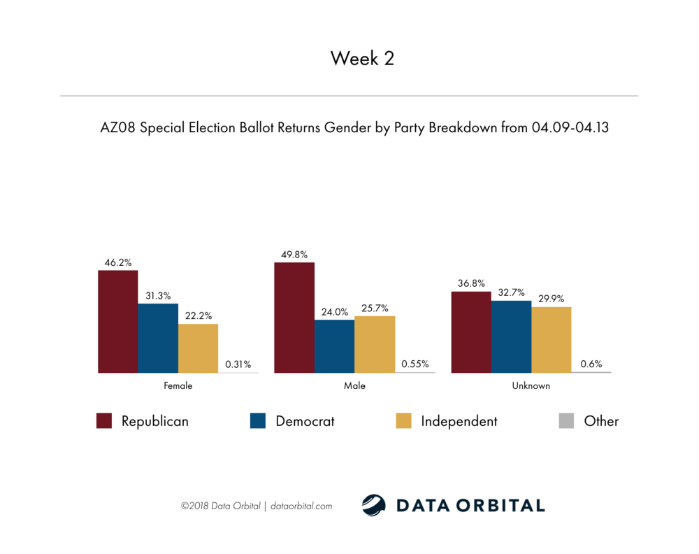 AZ08 Special Election Week 2 Wrap Up Gender by Party Breakdown Week 2