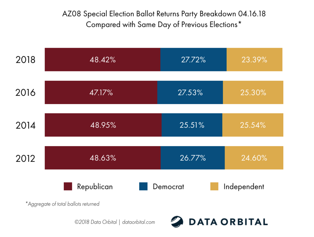 AZ08 Special Election Ballot Returns 04.16.18 Turnout by Party vs. Historical Turnout