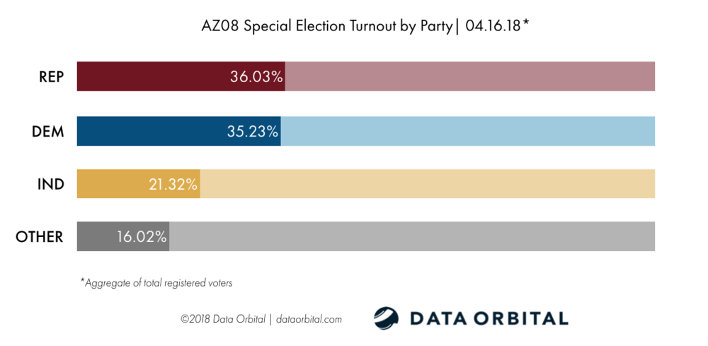 AZ08 Special Election Ballot Returns 04.16.18 Turnout by Party