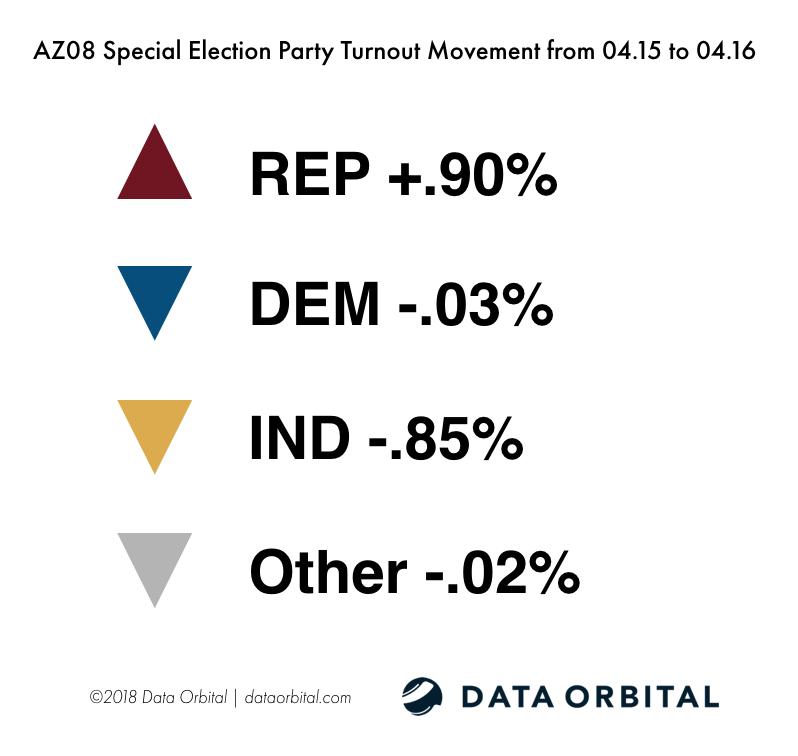 AZ08 Special Election Ballot Returns 04.16.18 Party Turnout Movement