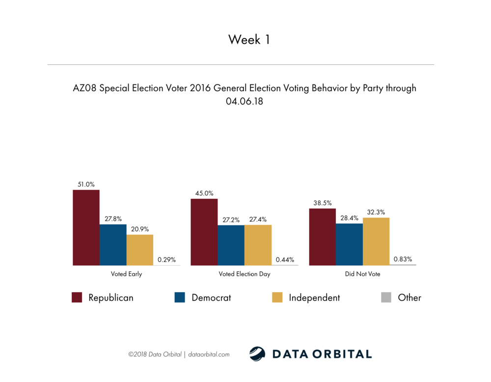 AZ08 Special Election Week 2 Wrap Up 2016 General Election Voting Behavior by Party Week 1