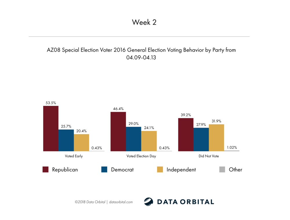 AZ08 Special Election Week 2 Wrap Up 2016 General Election Voting Behavior by Party Week 2