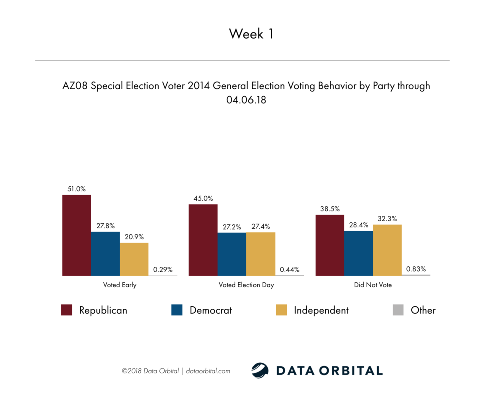 AZ08 Special Election Week 2 Wrap Up 2014 General Election Voting Behavior by Party Week 1
