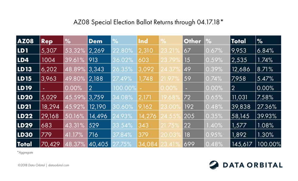 AZ08 Special Election Aggregate Ballot Returns 04.17.18