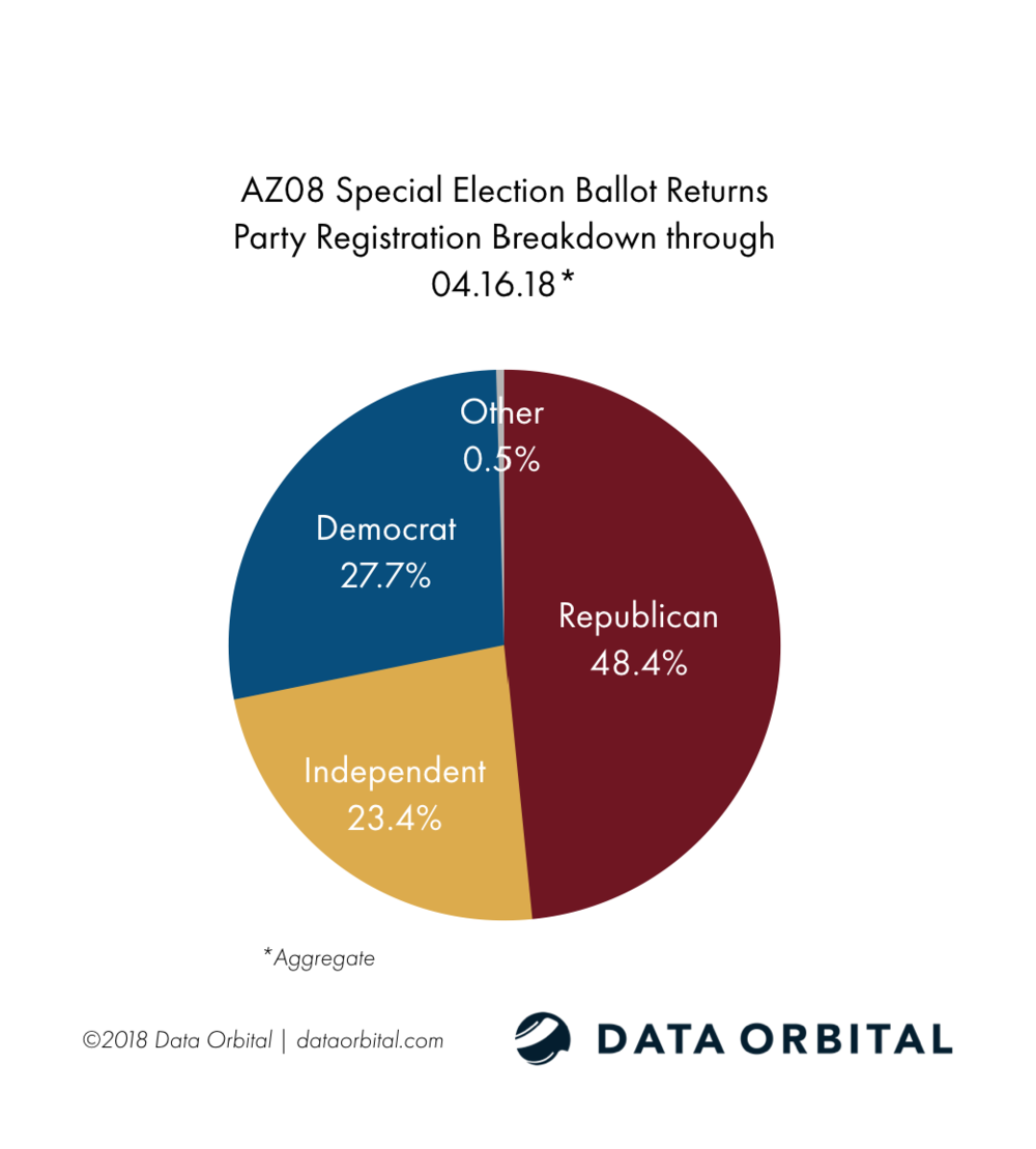 AZ08 Special Election Party Breakdown 04.16.18