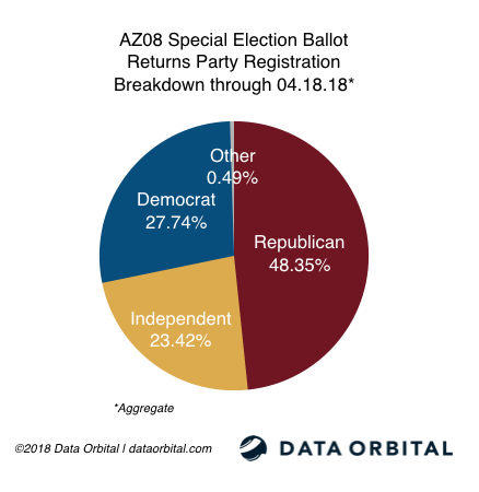 AZ08 Special Election Ballot Returns by Party Registration 04.18.18