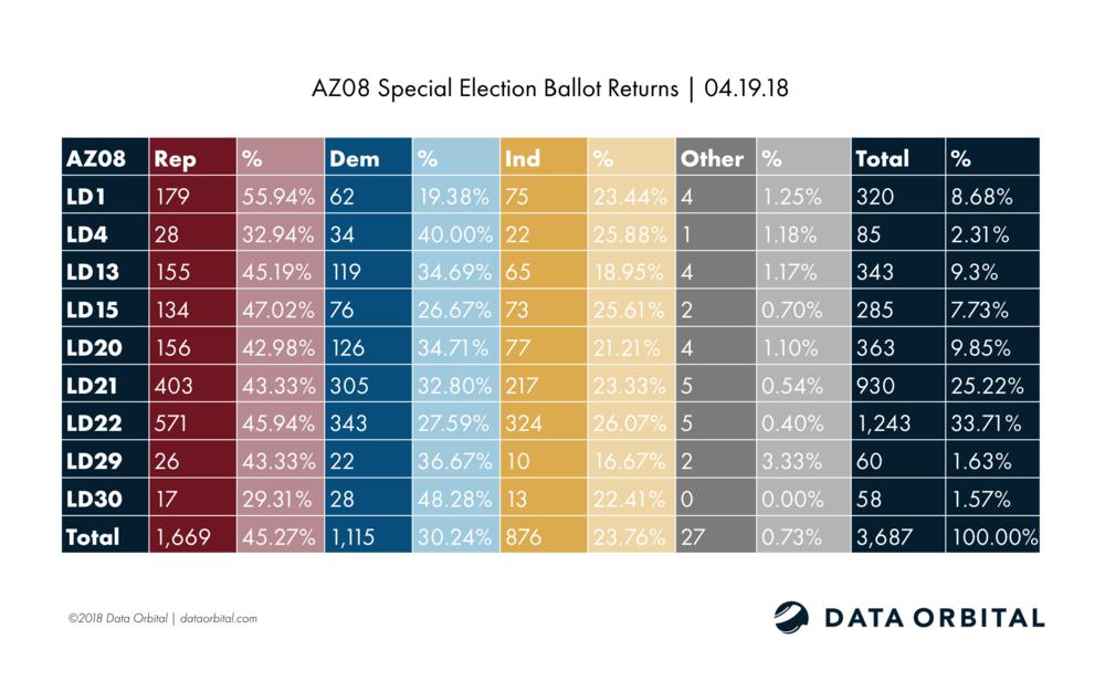 AZ08 Special Election Ballot Returns 04.19.18
