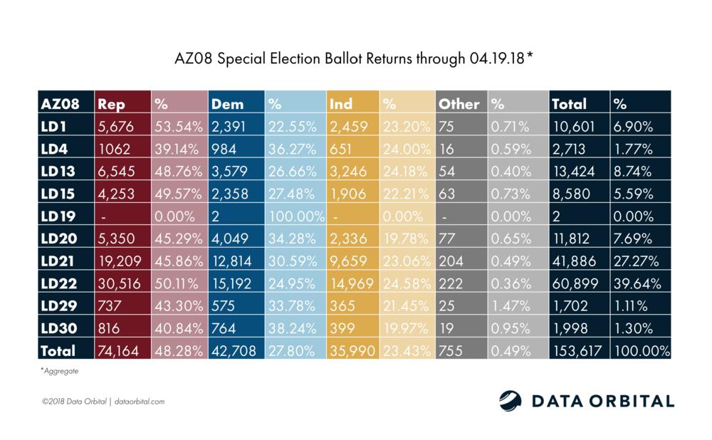 AZ08 Special Election Aggregate Ballot Returns 04.19.18