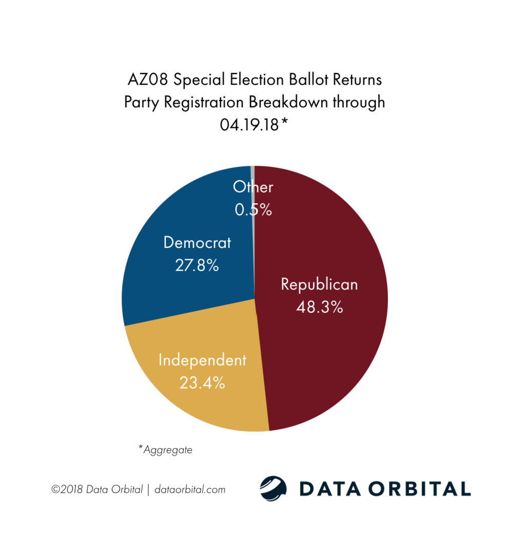 AZ08 Special Election Ballot Returns by Party Registration 04.19.18
