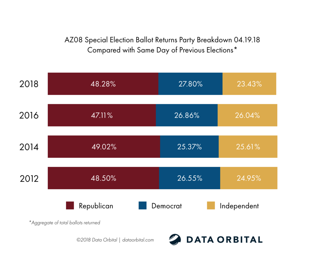 AZ08 Special Election Ballot Returns Party Breakdown Compared with Same Day 04.19.18