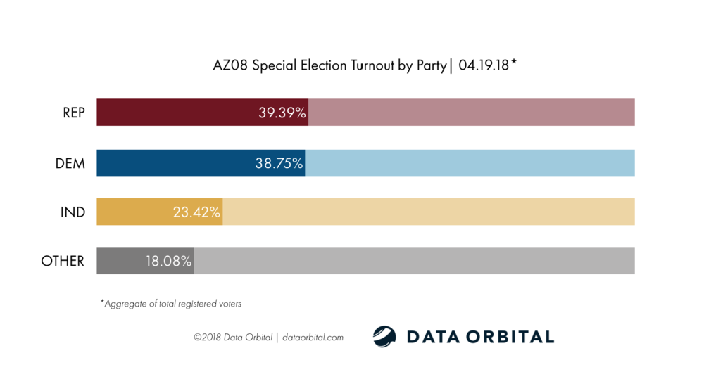 AZ08 Special Election Ballot Returns 04.19.18 Turnout by Party