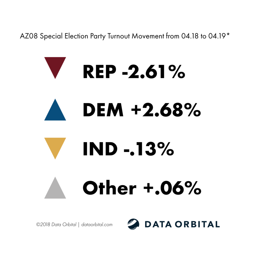 AZ08 Special Election Ballot Returns Party Turnout Movement from 04.18-04.19