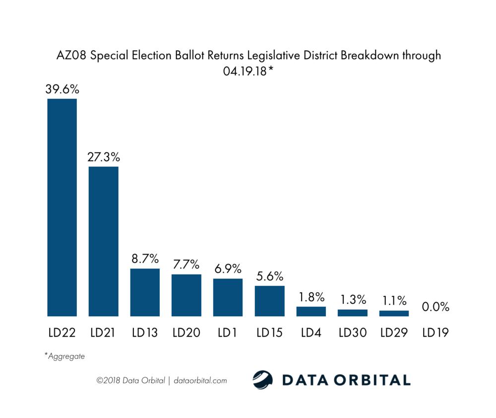 AZ08 Special Election Ballot Returns 04.19.18 Legislative District
