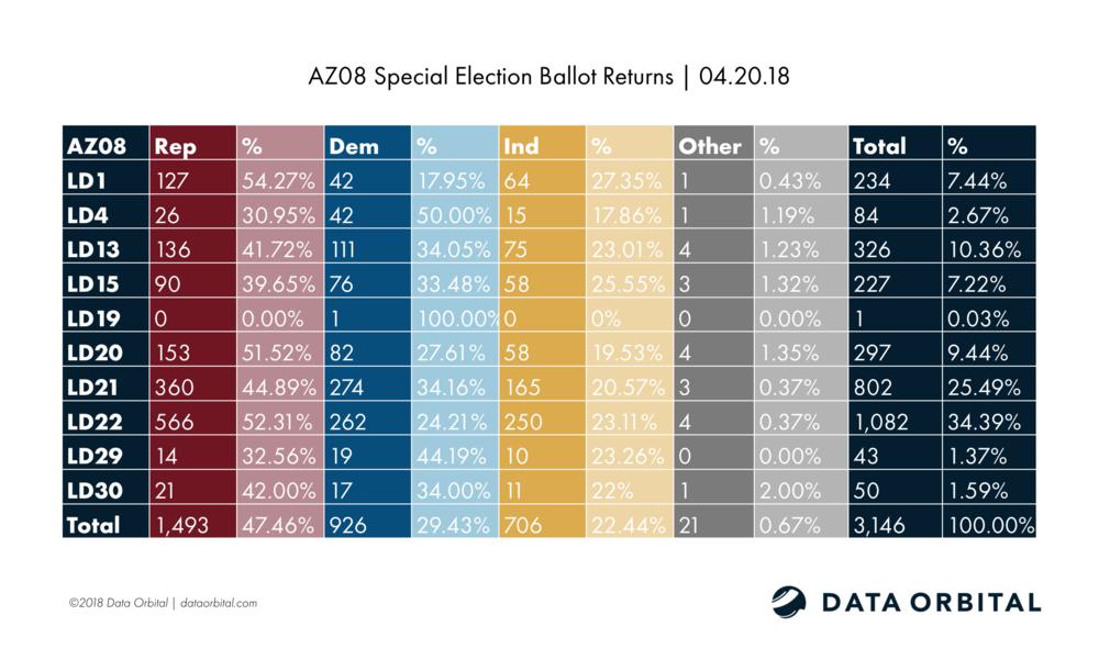 AZ08 Special Election Ballot Returns 04.20.18