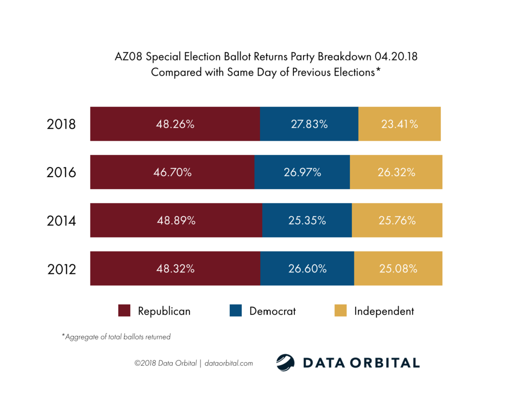 AZ08 Special Election Ballot Returns Party Breakdown Compared with Same Day 04.20.18
