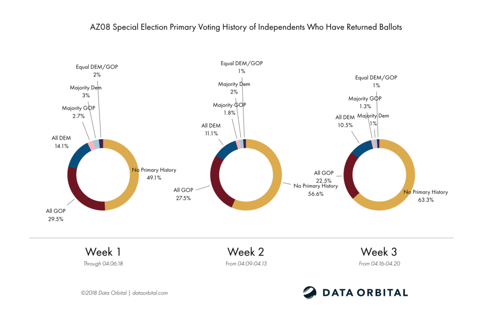 AZ08 Special Election Ballot Returns Week 3 Wrap Up and Analysis Independents Primary Voting History