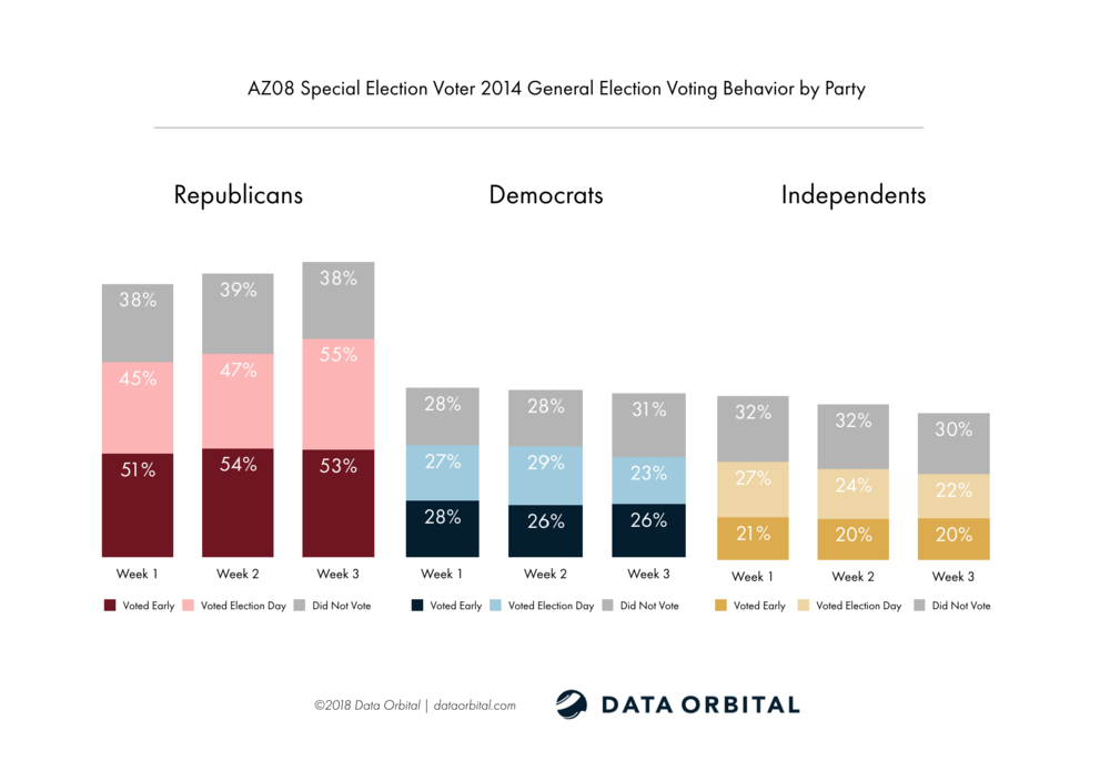 AZ08 Special Election Week 3 Wrap Up Analysis 2014 General Election Voting Behavior by Party