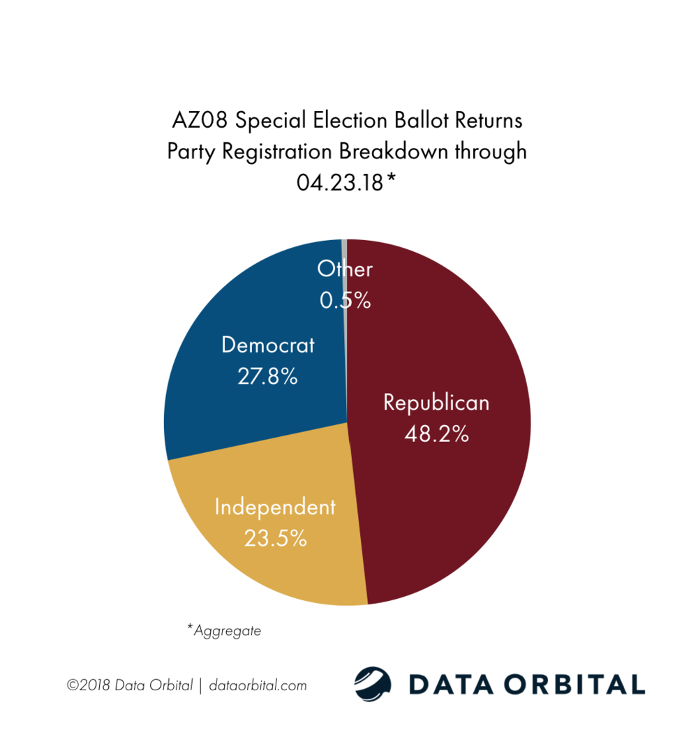 AZ08 Special Election Ballot Returns by Party Registration 04.23.18