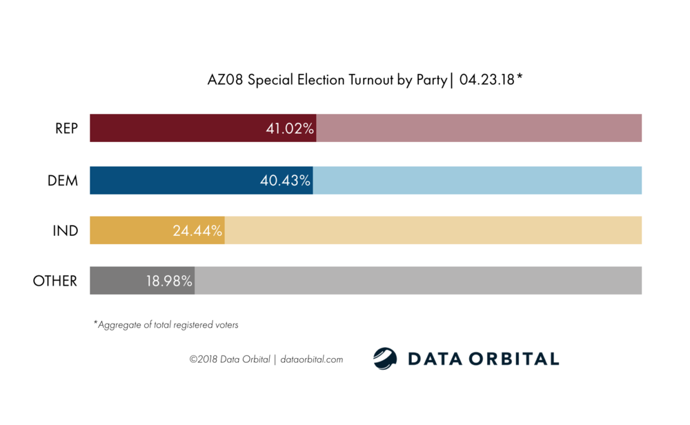 AZ08 Special Election Ballot Returns 04.23.18 Turnout by Party