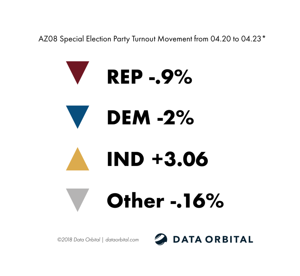 AZ08 Special Election Ballot Returns Party Turnout Movement from 04.20-04.23