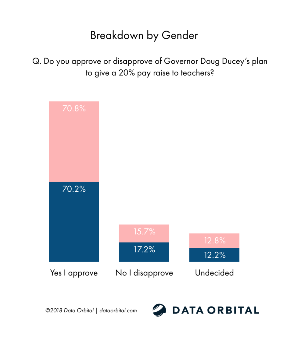 Data Orbital AZ Statewide Poll Do you approve or disapprove of Governor Doug Ducey's plan to give a 20% pay raise to teachers? Breakdown by Gender