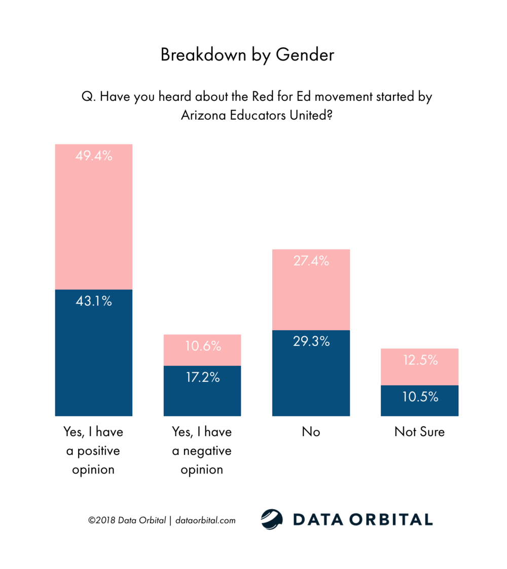 Data Orbital AZ Statewide Poll Have you heard about the Red for Ed movement started by Arizona Educators United? Breakdown by Gender