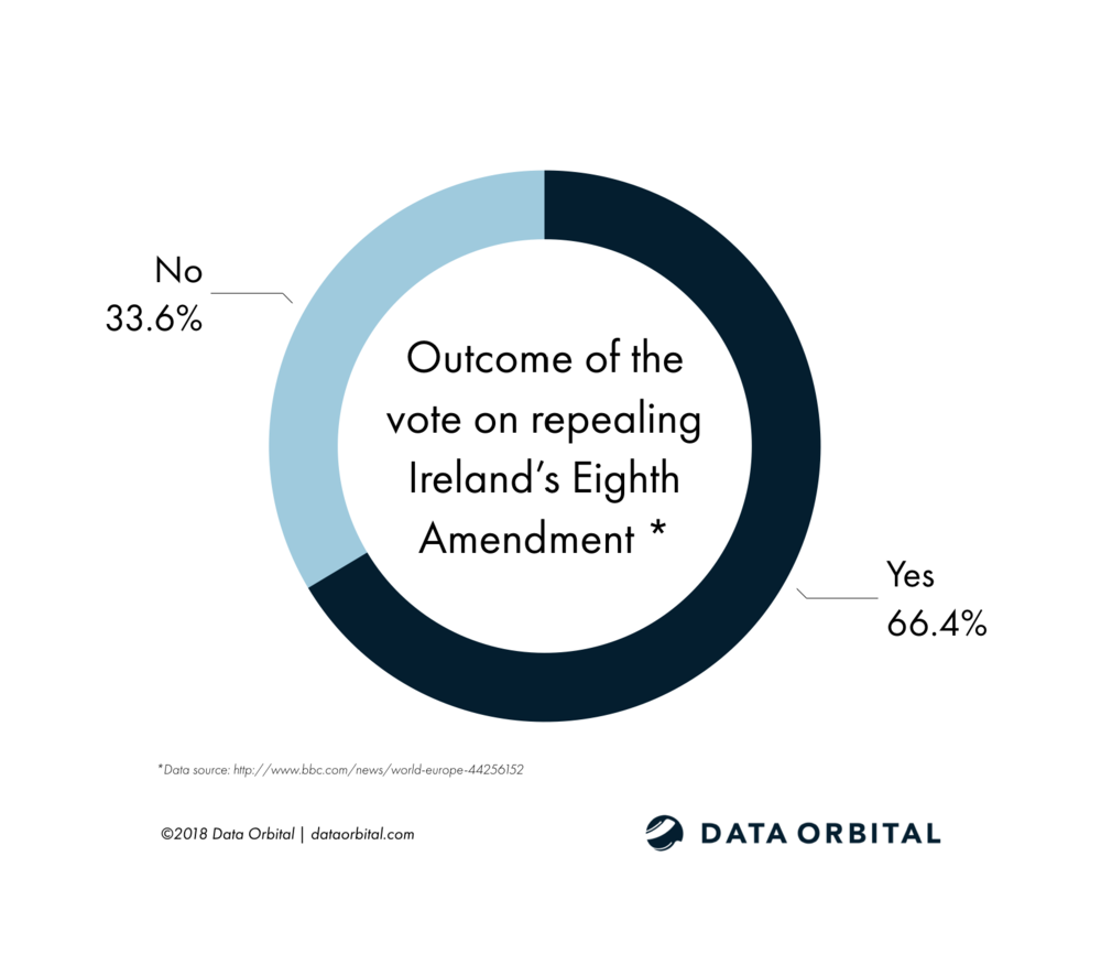 Ireland Referendum on the Eighth Vote Outcome.png
