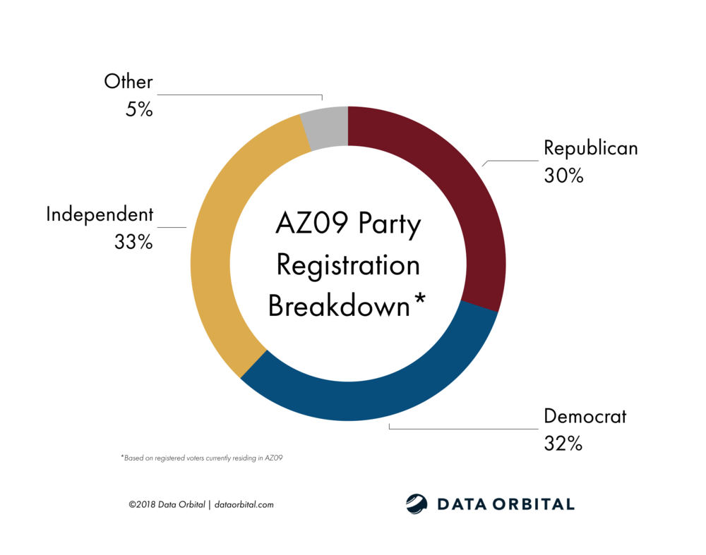 AZ09 District Profile Party Registration Breakdown