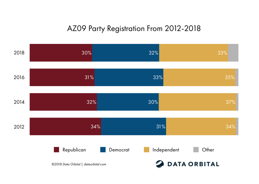 AZ09 District Profile Party Registration Breakdown From 2012-2018