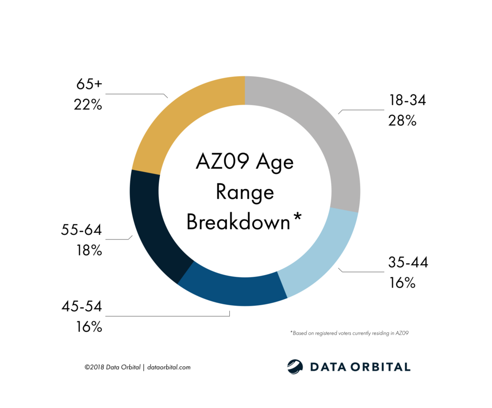 AZ09 District Profile Age Breakdown