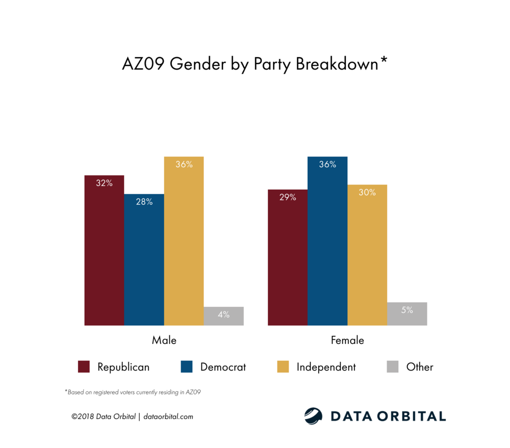 AZ09 District Profile Gender by Party Registration Breakdown