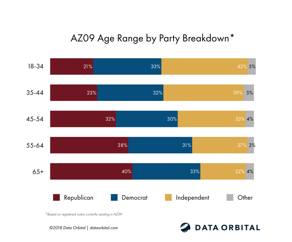 AZ09 District Profile Age by Party Registration Breakdown