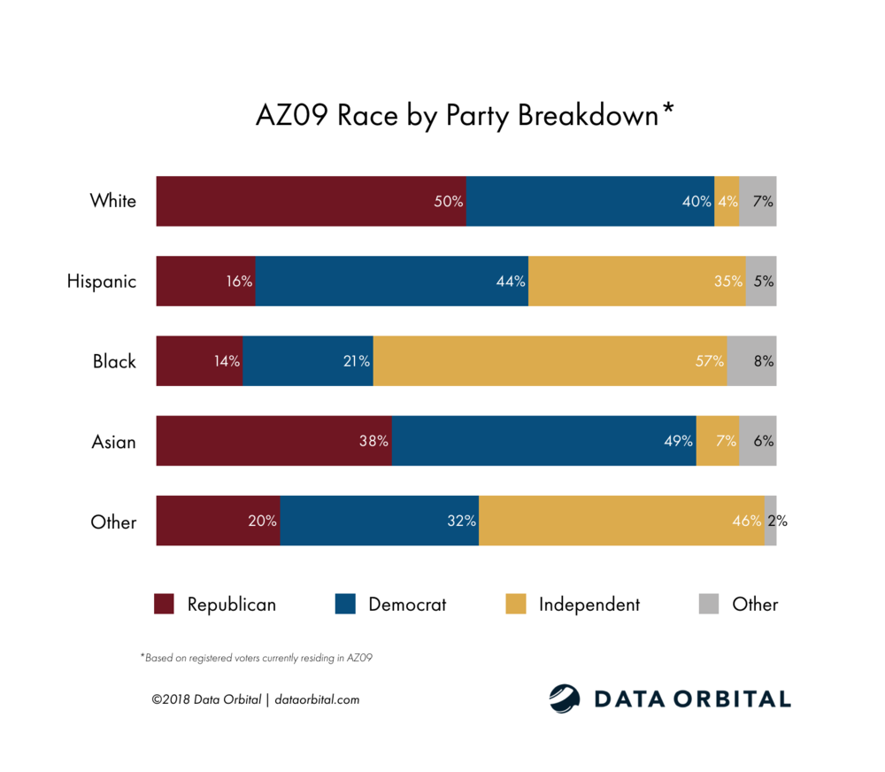 AZ09 District Profile Race by Party Registration Breakdown