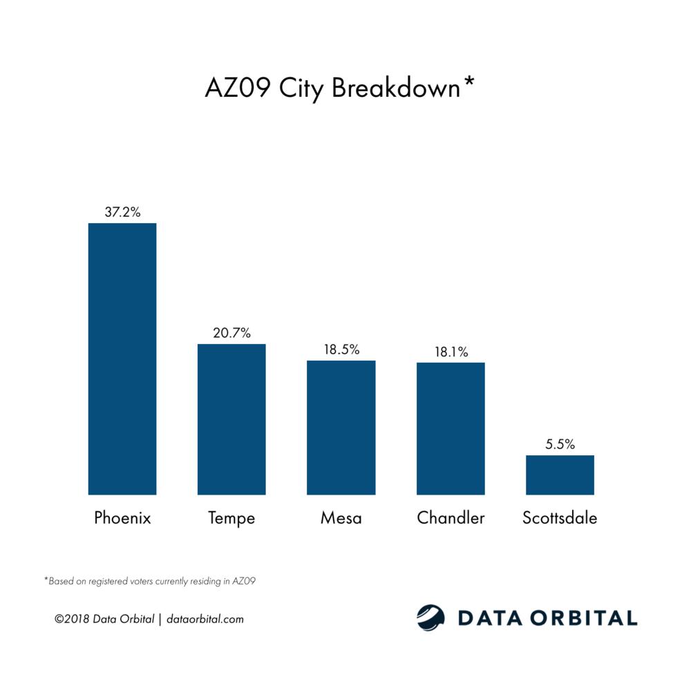 AZ09 District Profile City Breakdown