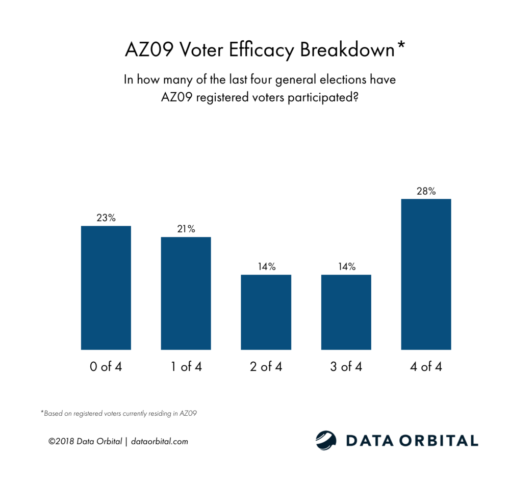 AZ09 District Profile Voter Efficacy Breakdown