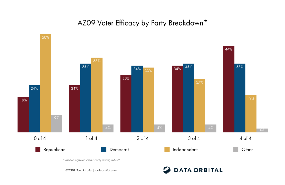 AZ09 District Profile Voter Efficacy by Party Registration Breakdown